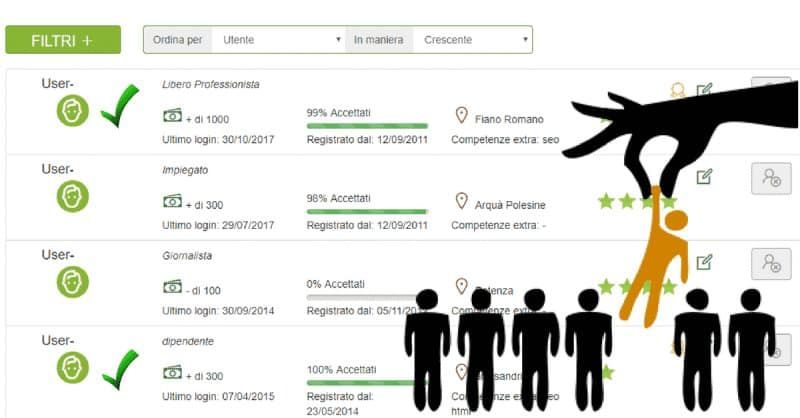 Melascrivi: marketplace al quale possono iscriversi autori, copywriter, ghostwriter, giornalisti, interpreti e traduttori